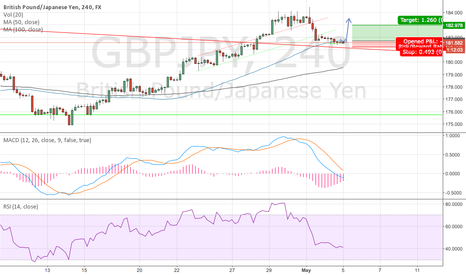 GBPJPY: gbpjpy long of resistance turned support