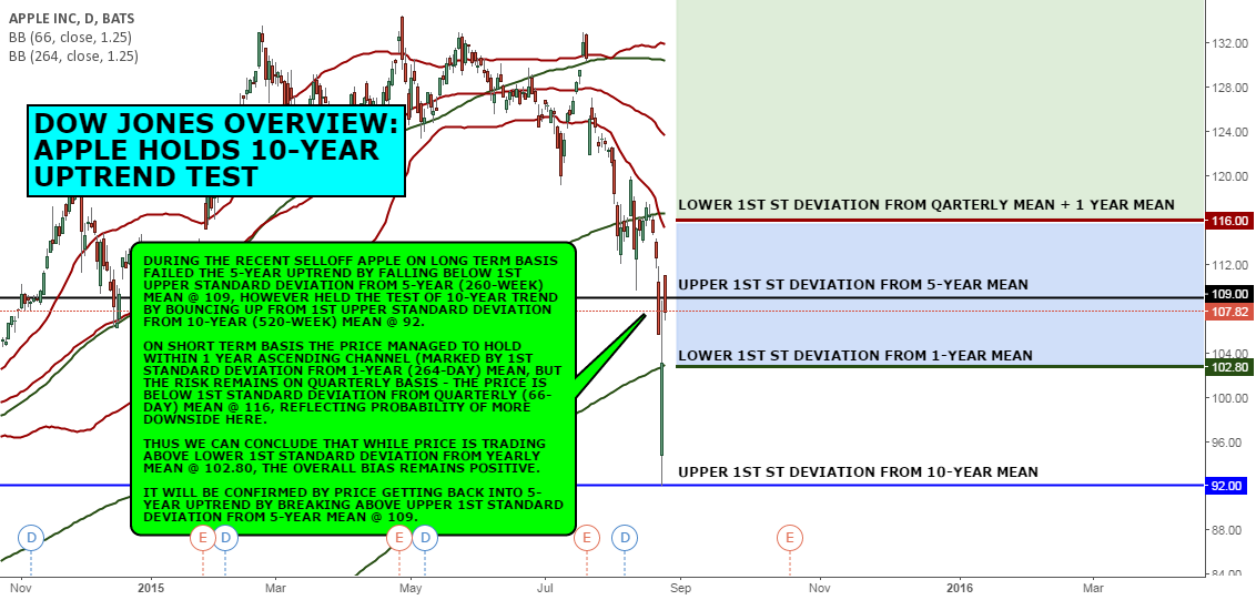 DOW JONES OVERVIEW: APPLE HOLDS 10-YEAR UPTREND TEST