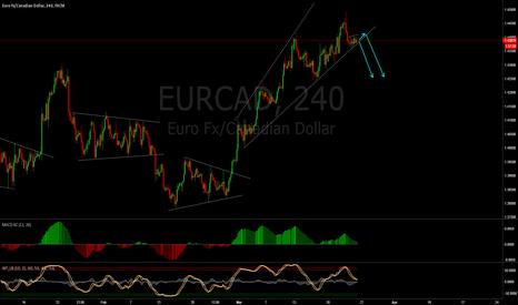 EURCAD: EURCAD short the break out