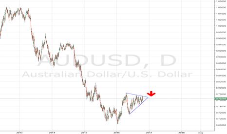 AUDUSD: Short AUD/USD wait to reach resistance