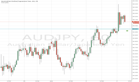 AUDJPY: AUDJPY CALL Option