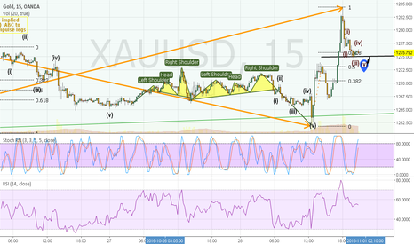 XAUUSD: gold:increasing volatility and volume resulting in higher lows