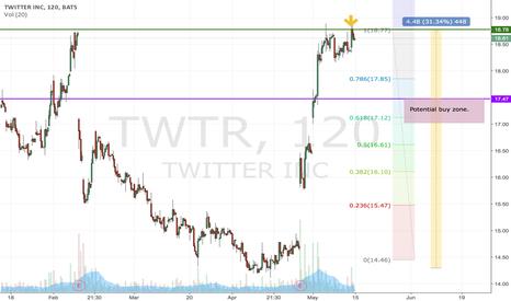 TWTR: After correction, 17.00 - 17.47 potential buy region