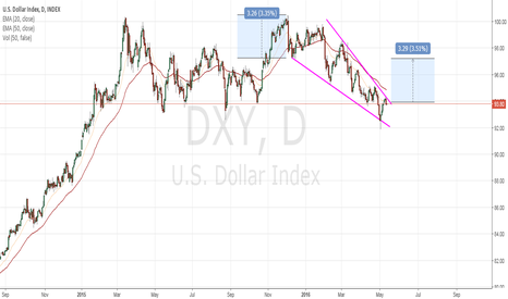 DXY: Do You Know Your Trading IQ?