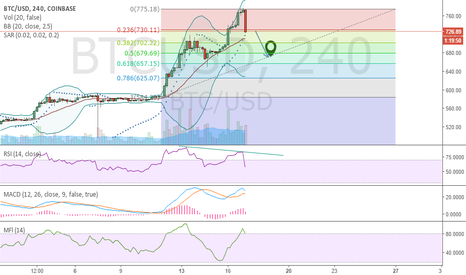 BTCUSD: Short Term Bearish Divergence...WATCH 61.80 FIBO Level