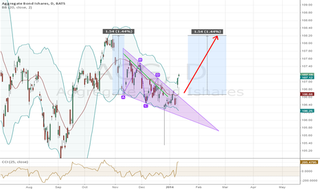 AGG: Falling Triangle Finished its Formation.
