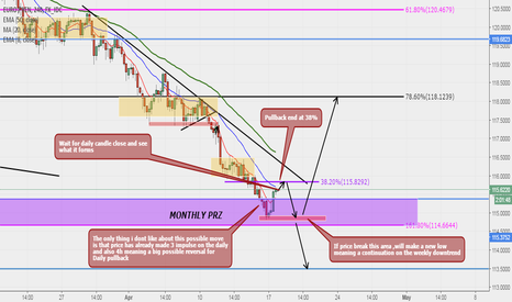 EURJPY: EURJPY Possible Swing Sell