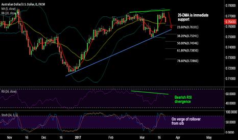 AUDUSD: AUD/USD strong support at 0.7628 (20-DMA), short break below