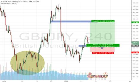 GBPJPY: Покупка валютной пары GBP/JPY