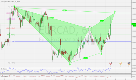 EURCAD: BAT PATTERN: POSSIBLE BEARISH BAT PATTERN SETTING UP