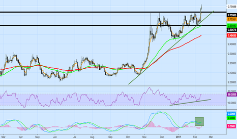 XCUUSD: Copper, another leg up?