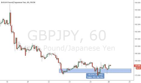 GBPJPY: Жду точку в лонг по GBP/JPY