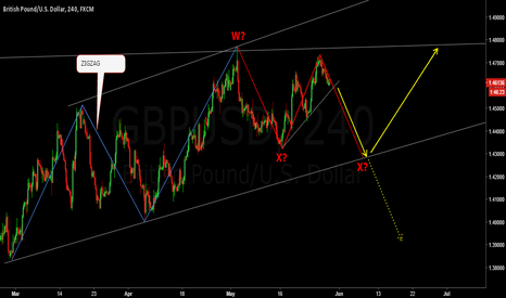 GBPUSD: ZigZag is complete. What next?