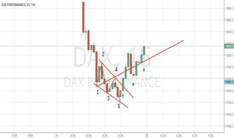 DAX: Wolfe Dax 5 min