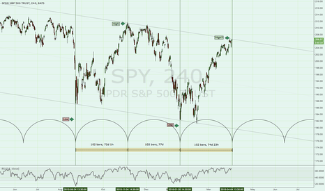 SPY: Time cycles and the SPY