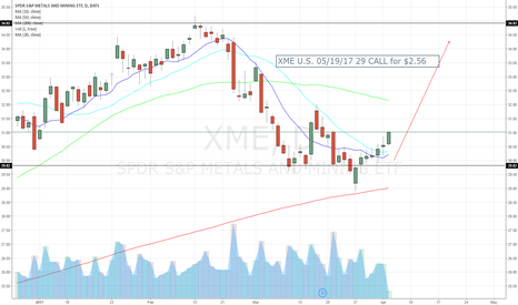 XME: XME U.S. 05/19/17 29 CALL for $2.56