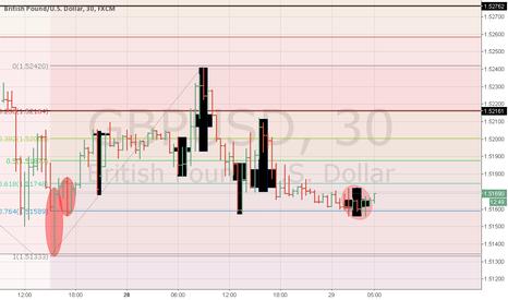 GBPUSD: GBPUSD Price Action and Fibonacci Retracement analysis