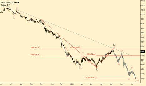 CL1!: BEARISH CONTINUATION