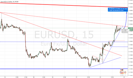 EURUSD: Long for EU