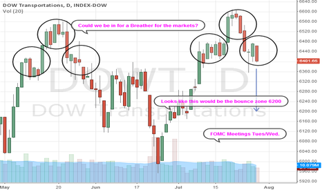 DOWT: Could we be in for a Breather for the markets? DOW Trans
