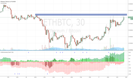 ETHBTC: Watch here