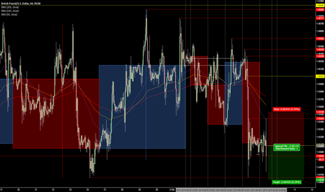 GBPUSD: Short @ 1.5508, target stops below double bottom @ 1.5465