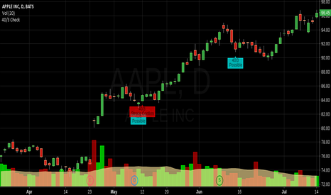 AAPL: 40/3 Swing Indicator