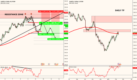 XAUUSD: XAUUSD - CONSERVATIVE SELL AT STRUCTURE
