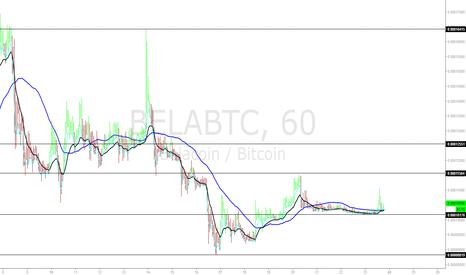 BELABTC: BelaCoin BELABTC 60min chart