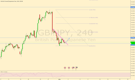 GBPJPY: GBPJPY buy the breakout 4hr chart