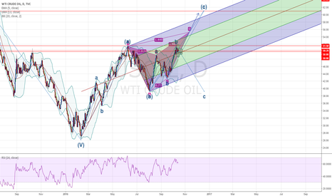 USOIL: Crude Oil Speculation - Neutral with Bullish Leaning