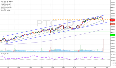 PTC: PTC - complex head and shoulders short from $54.3 to $44.13