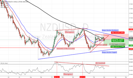 NZDUSD: NZDUSD Short opportunity in play, using the Daily chart.