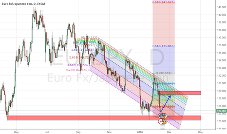 EURJPY: EURJPY has formed a  duoble bottom