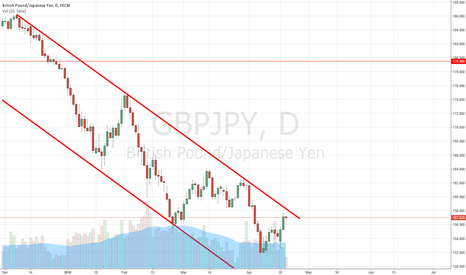 GBPJPY: Could go either way, close to channel resistance.