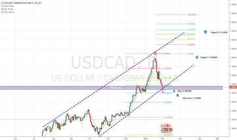 USDCAD: USD/CAD Long, Trend + fib