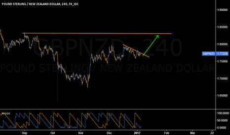 GBPNZD: CONSIDER A LONG TRADE ON GBPNZD