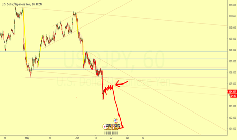 USDJPY: Continuation of downtrend - Break of mini 15M rank
