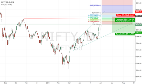 NIFTY: NIFTY SHORT SET UP