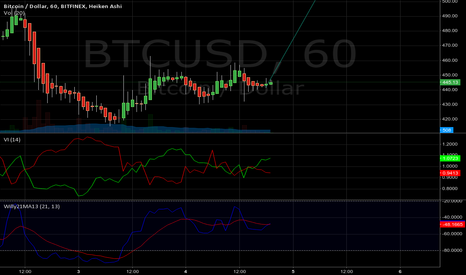 BTCUSD: TOTAL MOON MAN LOOK AT THIS TREND.