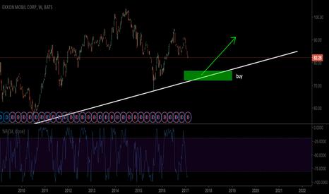 XOM: Exxon stock
