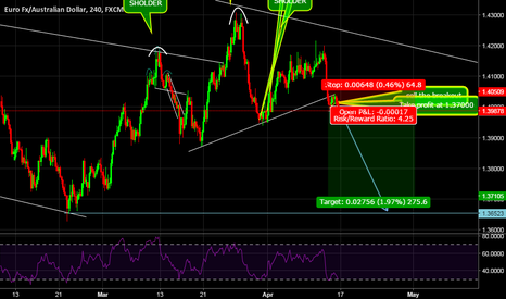 EURAUD: euraud great oppertunity to sell