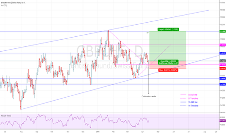 GBPCHF: Entering our projected long with confirmation