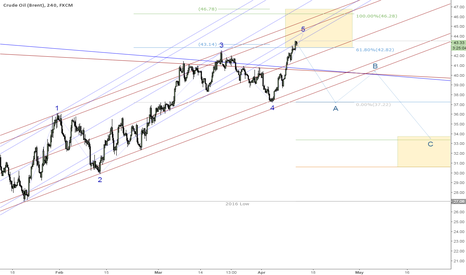 UKOIL: Looking for three waves correction - possible wave 2 unfolding