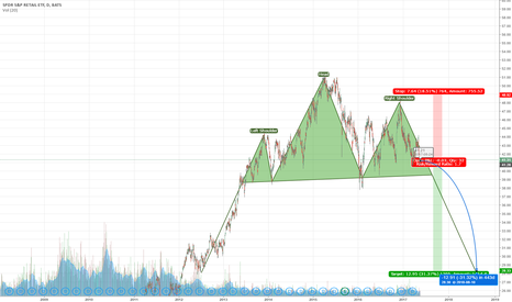 XRT: US Retail sector - Head and shoulders pattern