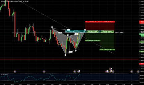 AUDNZD: AUDNZD - Nice shorting opportunity