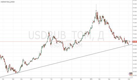 USDRUB_TOM: Вверх