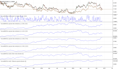 SI1!: Gold - Platinum Spread Indicator