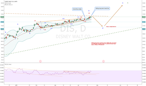 DIS: DIS-Wave 3 of 5 completing. Hitting long term trend line. Ascend