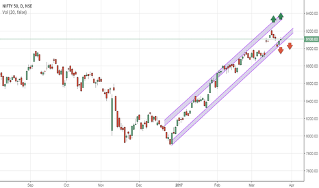 NIFTY: nifty clearly moving inside channel from jan.